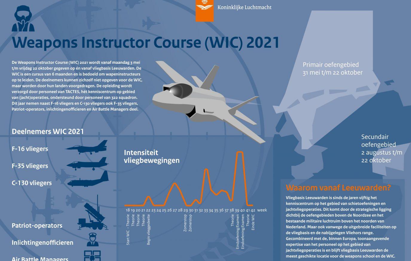 WIC 202107